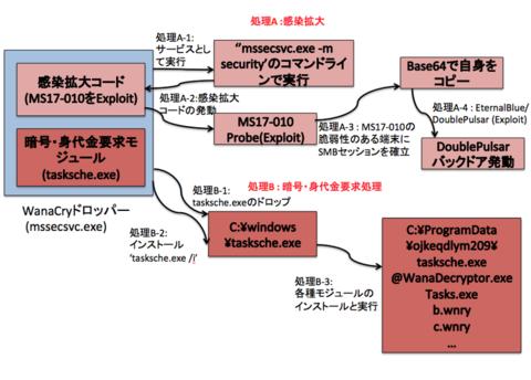マルウェア解析奮闘記 WannaCryの解析