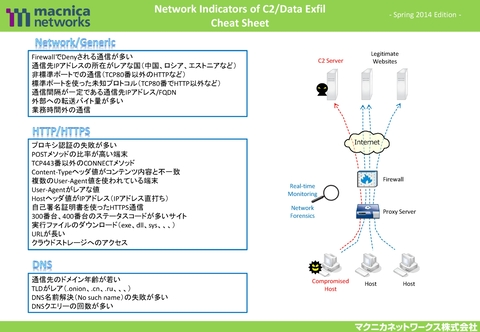 Network Indicators of C2 / C2の兆候を発見するためのCheat Sheet