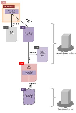 マルウェア解析奮闘記 Powershell多用マルウェアの解析